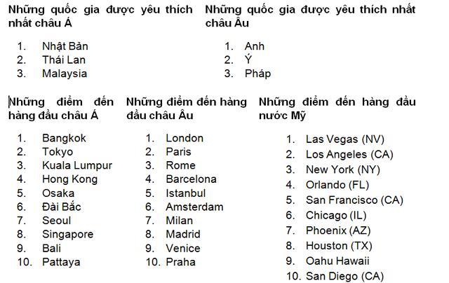 TP.HCM: Điểm đến số 1 của du khách Việt trong năm 2018 - Ảnh 3.