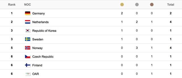 Bảng tổng sắp huy chương Olympic mùa đông PyeongChang 2018: Đoàn Thể thao Đức vươn lên dẫn đầu - Ảnh 2.