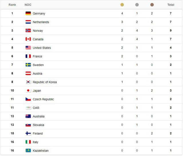 Bảng tổng sắp huy chương Olympic mùa đông PyeongChang 2018: Đoàn Thể thao Đức tiếp tục duy trì vị trí dẫn đầu - Ảnh 3.