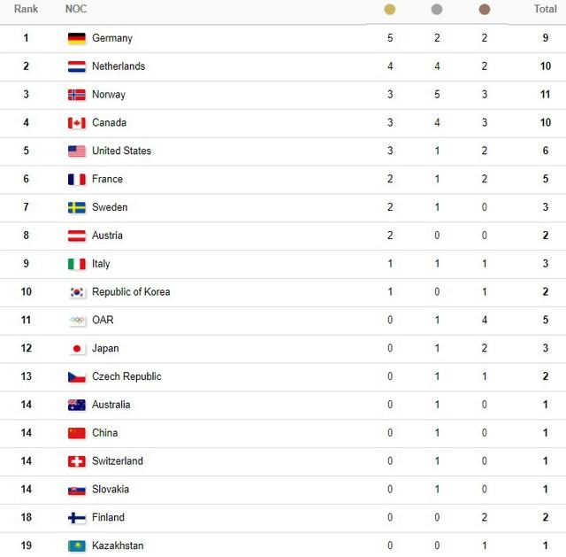 Bảng tổng sắp huy chương Olympic mùa đông PyeongChang 2018: Đoàn thể thao Hà Lan bám đuổi ngôi đầu - Ảnh 3.