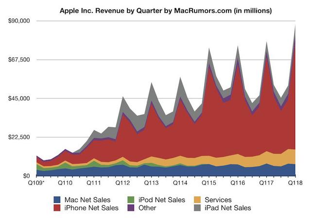 Apple bán được 77,3 triệu chiếc iPhone, thu lời 20 tỷ USD - Ảnh 1.