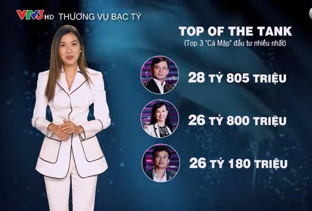 116,6 tỷ đồng rót cho 22 dự án khởi nghiệp trong Shark Tank Việt Nam mùa 1 - Ảnh 1.