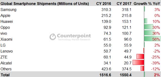Mỗi chiếc iPhone bán ra lời gấp 6 lần một chiếc smartphone Samsung - Ảnh 3.