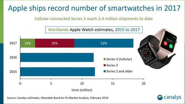 Năm 2017, Táo khuyết thắng đậm cùng Apple Watch - Ảnh 1.