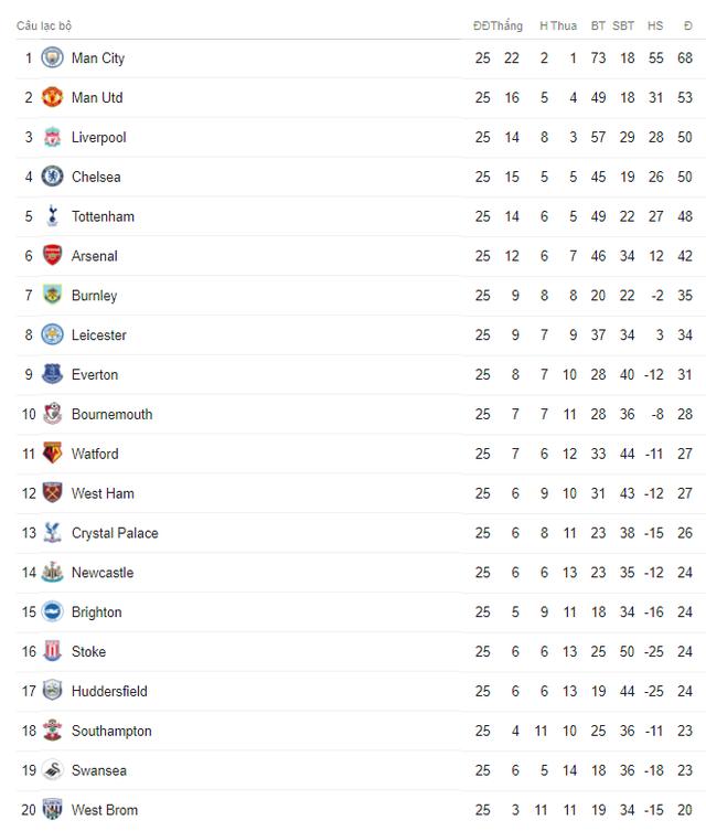 Lịch trực tiếp bóng đá Ngoại hạng Anh vòng 27: Tâm điểm derby Tottenham – Arsenal - Ảnh 2.