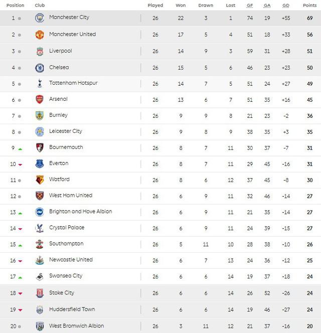 Lịch thi đấu, BXH trước vòng 27 Ngoại hạng Anh: Derby Bắc London, Tottenham Hotspur - Arsenal - Ảnh 4.