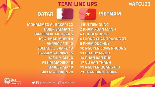 U23 Qatar – U23 Việt Nam: HLV Park Hang Seo giữ nguyên đội hình xuất phát - Ảnh 2.
