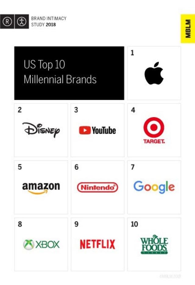Apple là số 1 trong mắt những người trẻ - Ảnh 1.