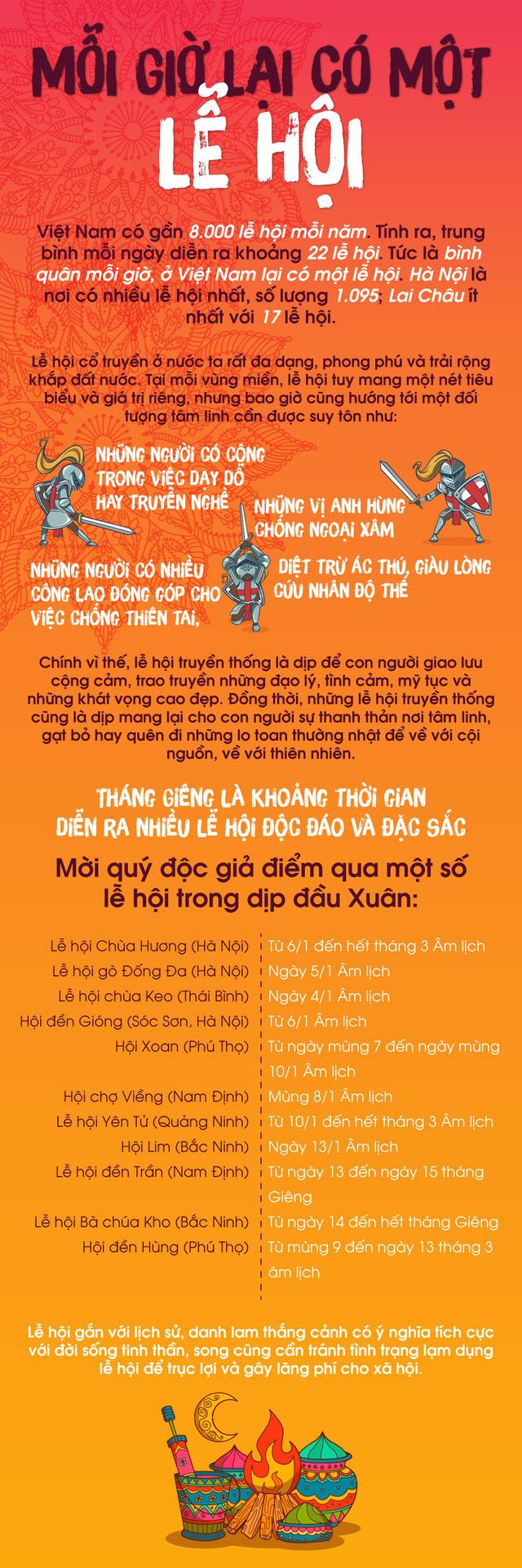 [INFOGRAPHIC] Mỗi giờ có một lễ hội được tổ chức ở Việt Nam - Ảnh 1.