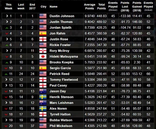 Nhà vô địch The Masters 2018 - Patrick Reed lên hạng 11 thế giới - Ảnh 2.