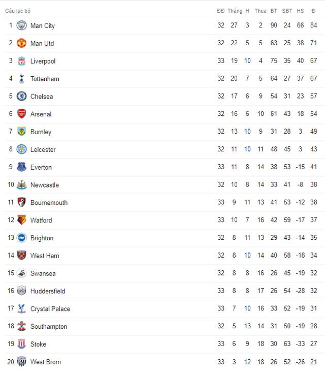 Lịch trực tiếp bóng đá Ngoại hạng Anh vòng 34: Hậu derby, Man City đụng độ Tottenham - Ảnh 2.
