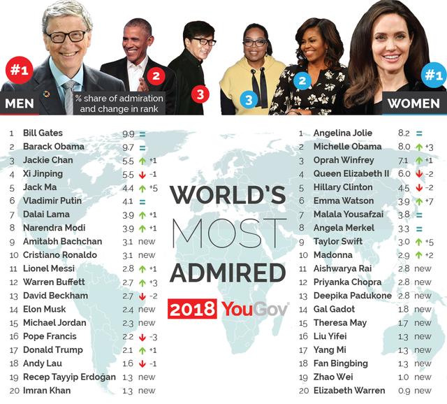 Bill Gates và Angelina Jolie - Hai người được ngưỡng mộ nhất thế giới - Ảnh 1.