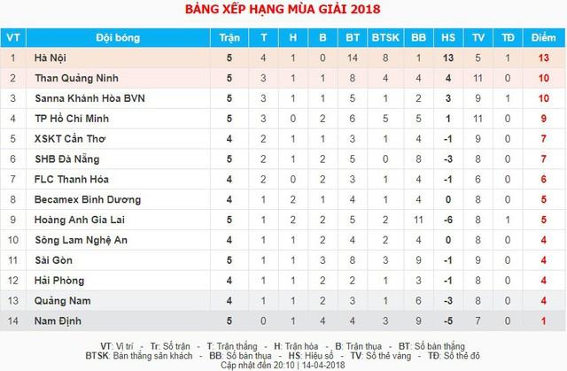 CLB Sài Gòn thắng trận đầu, CLB Hà Nội bứt phá (BXH Nuti Café V.League ngày 14/4) - Ảnh 3.