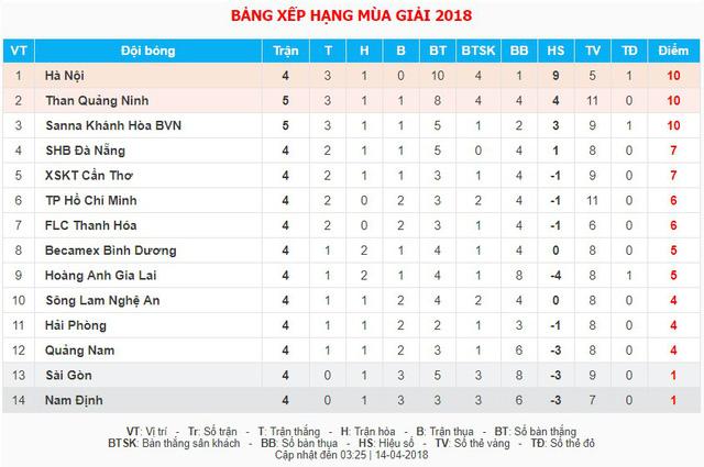 CLB Sài Gòn - CLB HAGL: Thách thức cho đội chủ nhà (18h00, trực tiếp trên VTV6) - Ảnh 2.