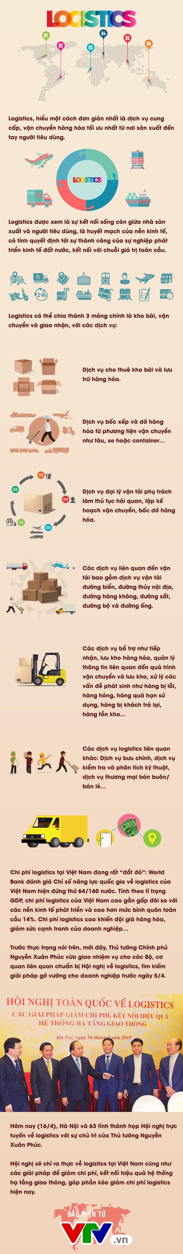 Ngành Logistics: Xương sống của nền kinh tế - Ảnh 1.