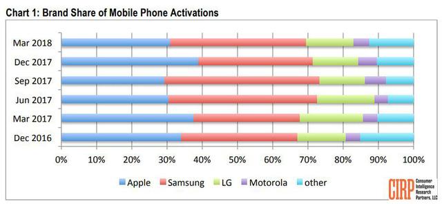Người dùng Apple trung thành hơn Samsung - Ảnh 1.