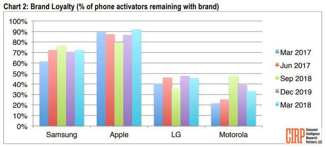 Người dùng Apple trung thành hơn Samsung - Ảnh 2.