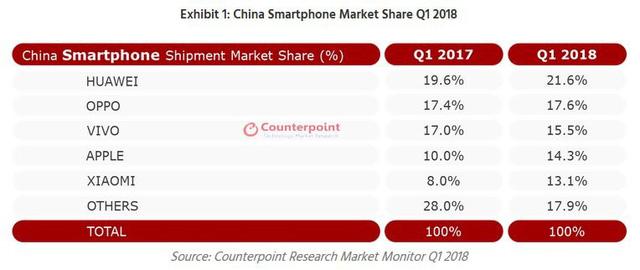 Nhờ iPhone X, Apple thắng như chẻ tre tại Trung Quốc - Ảnh 1.