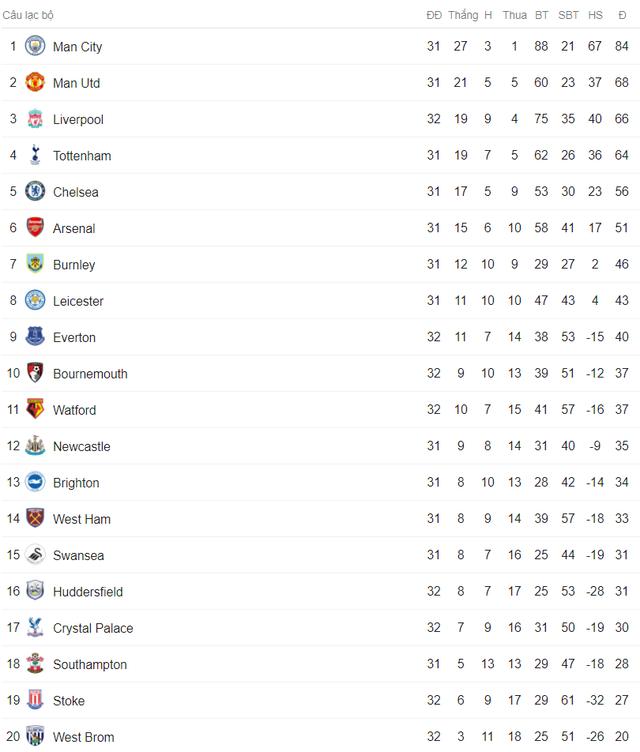 Lịch trực tiếp bóng đá Ngoại hạng Anh vòng 33: Derby Manchester chốt hạ ngôi vương? - Ảnh 2.