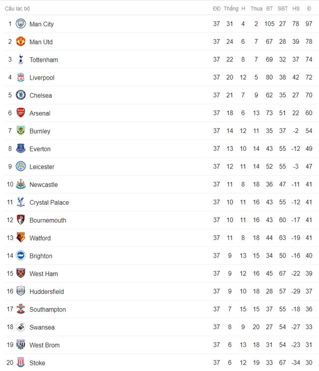 Lịch trực tiếp bóng đá vòng cuối Ngoại hạng Anh: Liverpool, Chelsea đua tranh kịch tính - Ảnh 2.