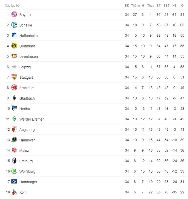Kết quả bóng đá sáng 13/5: Bayern thua sốc trong ngày Bundesliga hạ màn, Real thắng đậm Celta Vigo - Ảnh 7.