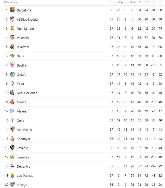 Kết quả bóng đá sáng 13/5: Bayern thua sốc trong ngày Bundesliga hạ màn, Real thắng đậm Celta Vigo - Ảnh 10.