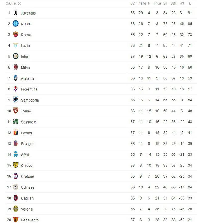 Kết quả bóng đá sáng 13/5: Bayern thua sốc trong ngày Bundesliga hạ màn, Real thắng đậm Celta Vigo - Ảnh 3.