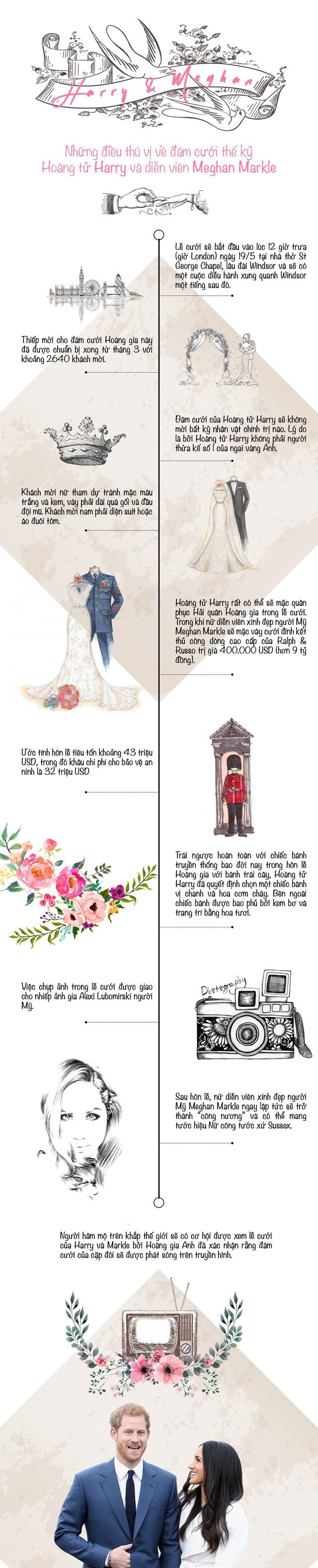 [INFOGRAPHIC] Những điều thú vị về đám cưới thế kỷ - Hoàng tử Harry và lọ lem nước Mỹ - Ảnh 1.