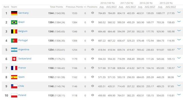 Bảng xếp hạng FIFA: ĐT Việt Nam tăng 1 bậc, dẫn đầu Đông Nam Á - Ảnh 2.