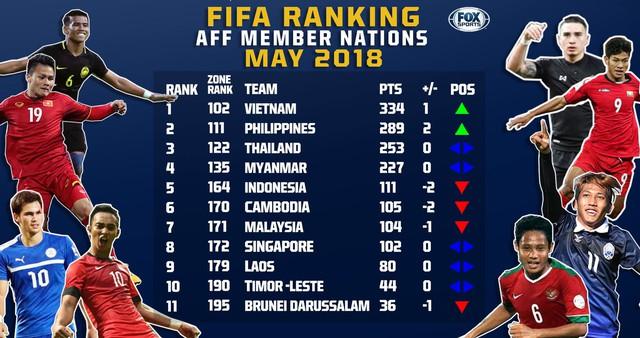 Bảng xếp hạng FIFA: ĐT Việt Nam tăng 1 bậc, dẫn đầu Đông Nam Á - Ảnh 1.
