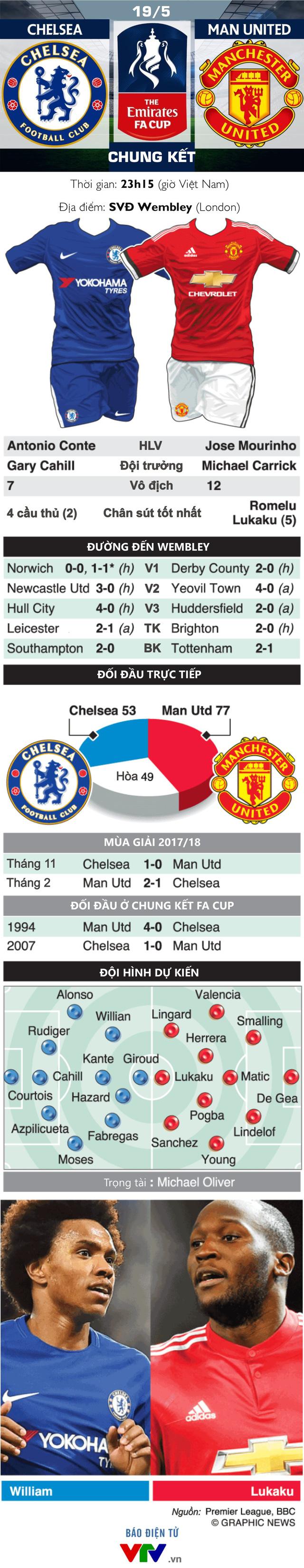 INFOGRAPHIC Chung kết FA Cup, Chelsea - Man Utd: Ngang tài ngang sức - Ảnh 1.
