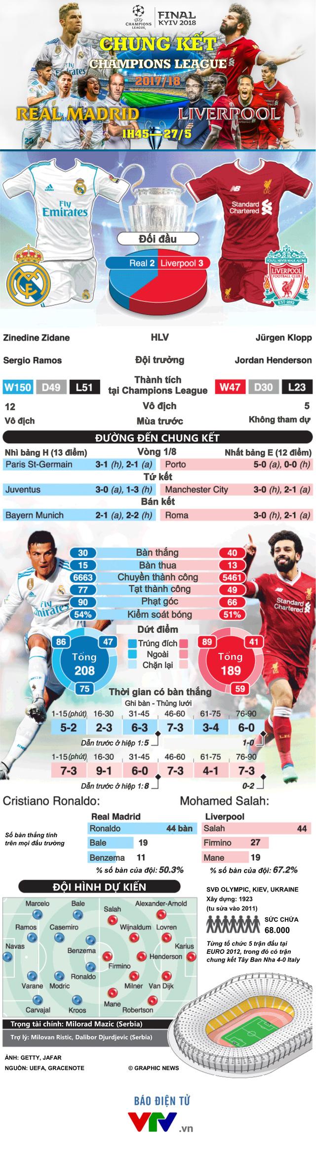 INFOGRAPHIC Chung kết Champions League, Real Madrid - Liverpool: Ngưỡng cửa của lịch sử - Ảnh 1.