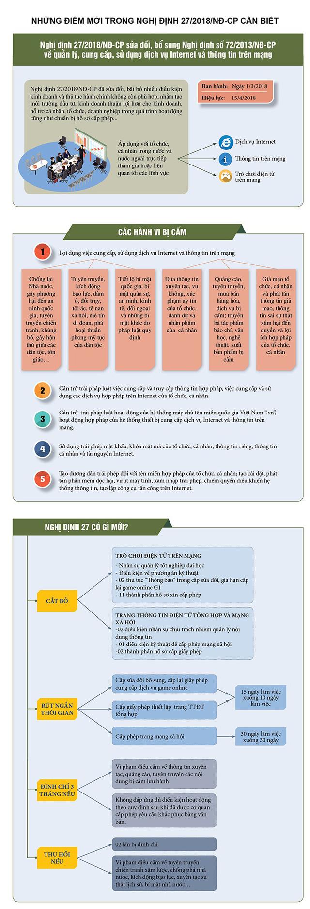 [Infographic] Những điểm mới của Nghị định 27 về quản lý Internet và thông tin trên mạng - Ảnh 1.