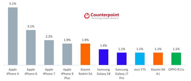 Đập tan mọi hù dọa, iPhone X là chiếc smartphone số 1 thế giới - Ảnh 1.
