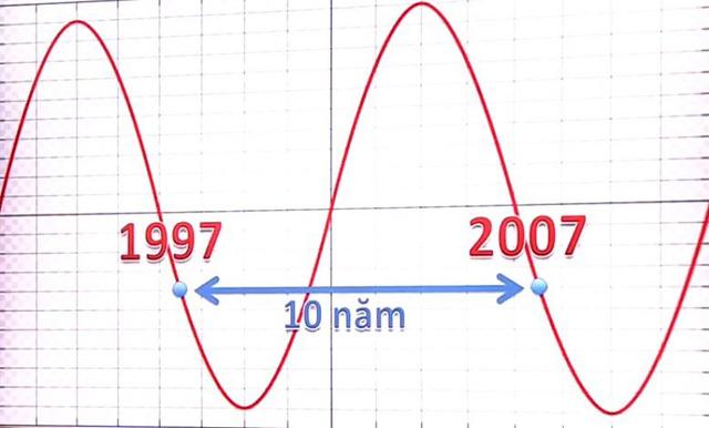 Phản ứng chính sách trước chu kỳ khủng hoảng 10 năm - Ảnh 1.