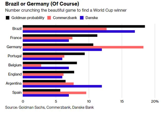 Trí tuệ nhân tạo dự đoán Brazil vô địch World Cup 2018 - Ảnh 2.