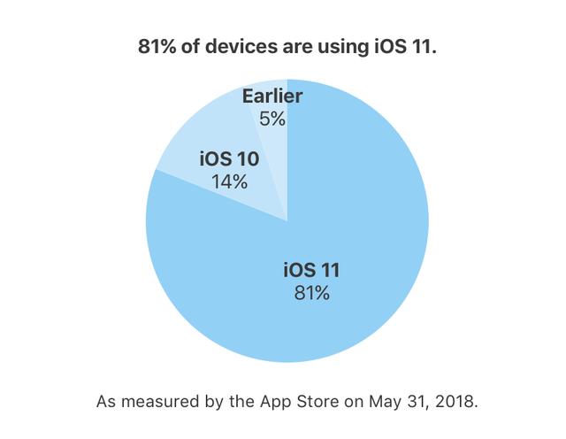 iOS 11 đang chạy trên 81% thiết bị của Apple - Ảnh 1.