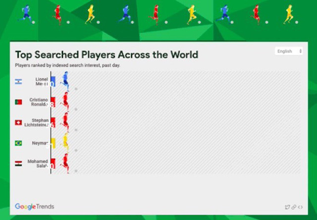 Các dịch vụ cực hữu ích của Google trong dịp World Cup 2018 - Ảnh 3.