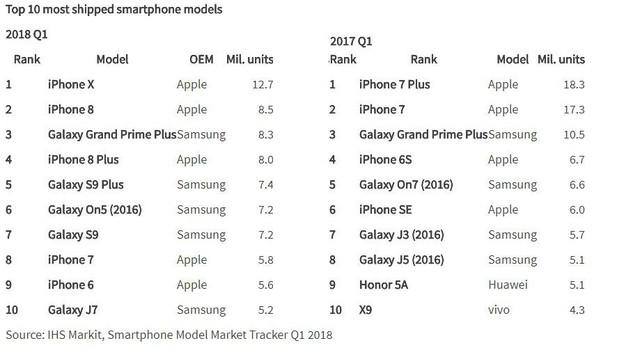 iPhone X thống trị trong sự bất an của Apple - Ảnh 1.