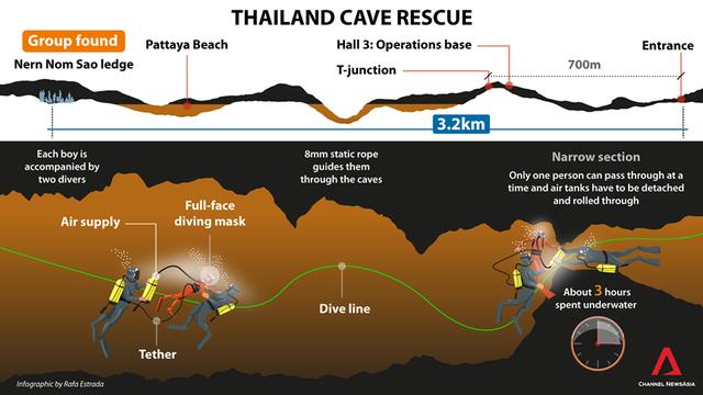 Elon Musk: Tàu ngầm mini giải cứu đội bóng nhí Thái Lan đã sẵn sàng - Ảnh 3.
