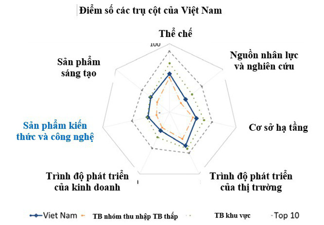 Cả 7 trụ cột Chỉ số GII năm 2018 của Việt Nam cao hơn mức trung bình - Ảnh 1.