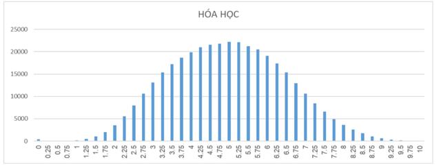 Phân tích phổ điểm các môn thi của thí sinh đăng kí xét tuyển đại học, cao đẳng và phổ điểm theo các khối - Ảnh 2.