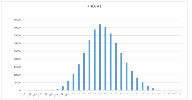 Phân tích phổ điểm các môn thi của thí sinh đăng kí xét tuyển đại học, cao đẳng và phổ điểm theo các khối - Ảnh 10.