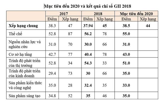 Cả 7 trụ cột Chỉ số GII năm 2018 của Việt Nam cao hơn mức trung bình - Ảnh 2.