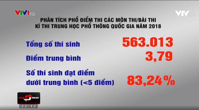 80% điểm Sử THPT Quốc gia dưới trung bình: Không nên chỉ là môn học đối phó - Ảnh 1.