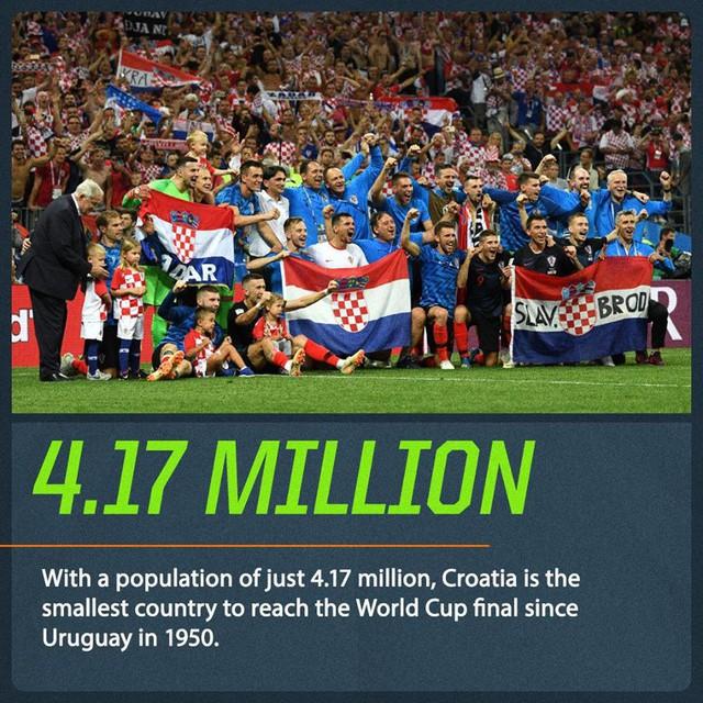 Đây là lý do khiến tất cả phải ngả mũ thán phục kỳ tích của Croatia - Ảnh 1.