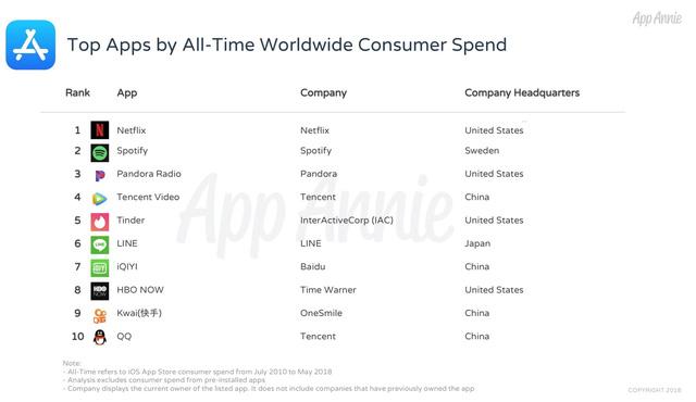 Đâu là những ứng dụng hot nhất mọi thời đại trên iOS? - Ảnh 2.