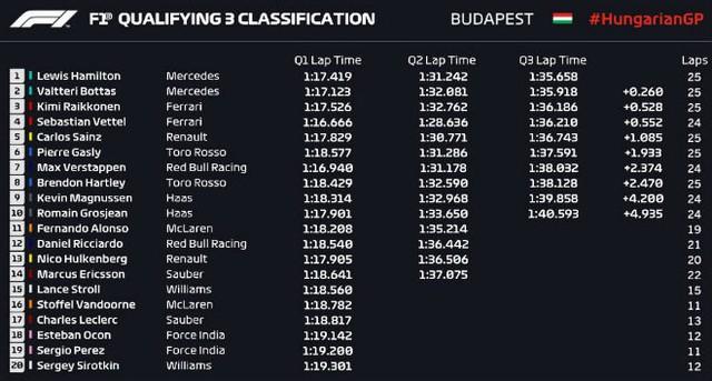 Đua xe F1: Hamilton bất ngờ giành pole dưới trời mưa tại Hungary, Ferrari và Red Bull gây thất vọng - Ảnh 2.