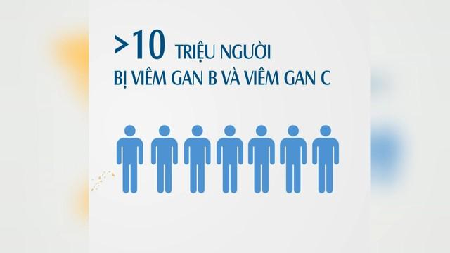 Những con số đáng báo động về viêm gan  - Ảnh 2.