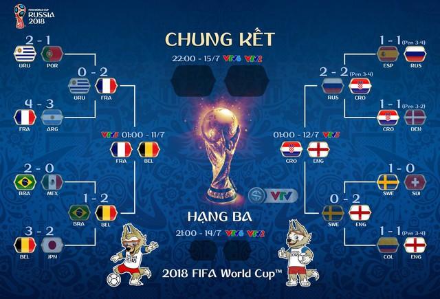 Lịch thi đấu và tường thuật trực tiếp bán kết FIFA World Cup™ 2018: Pháp – Bỉ, Croatia – Anh - Ảnh 2.